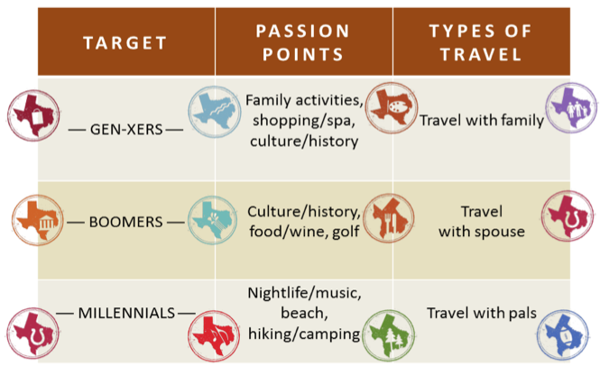 Texas Tourism Travel Marketing Case Study Target Passion Points